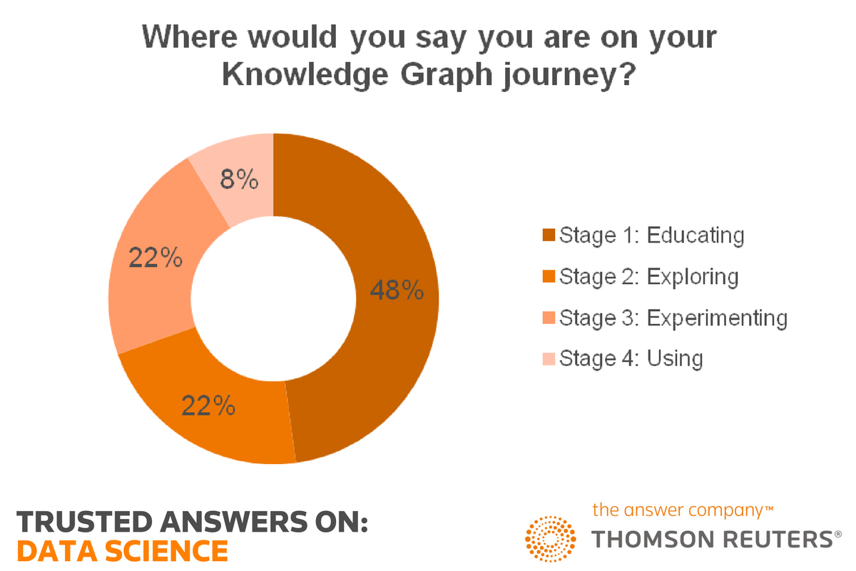 Where would you say you are on your knowledge graph journey?