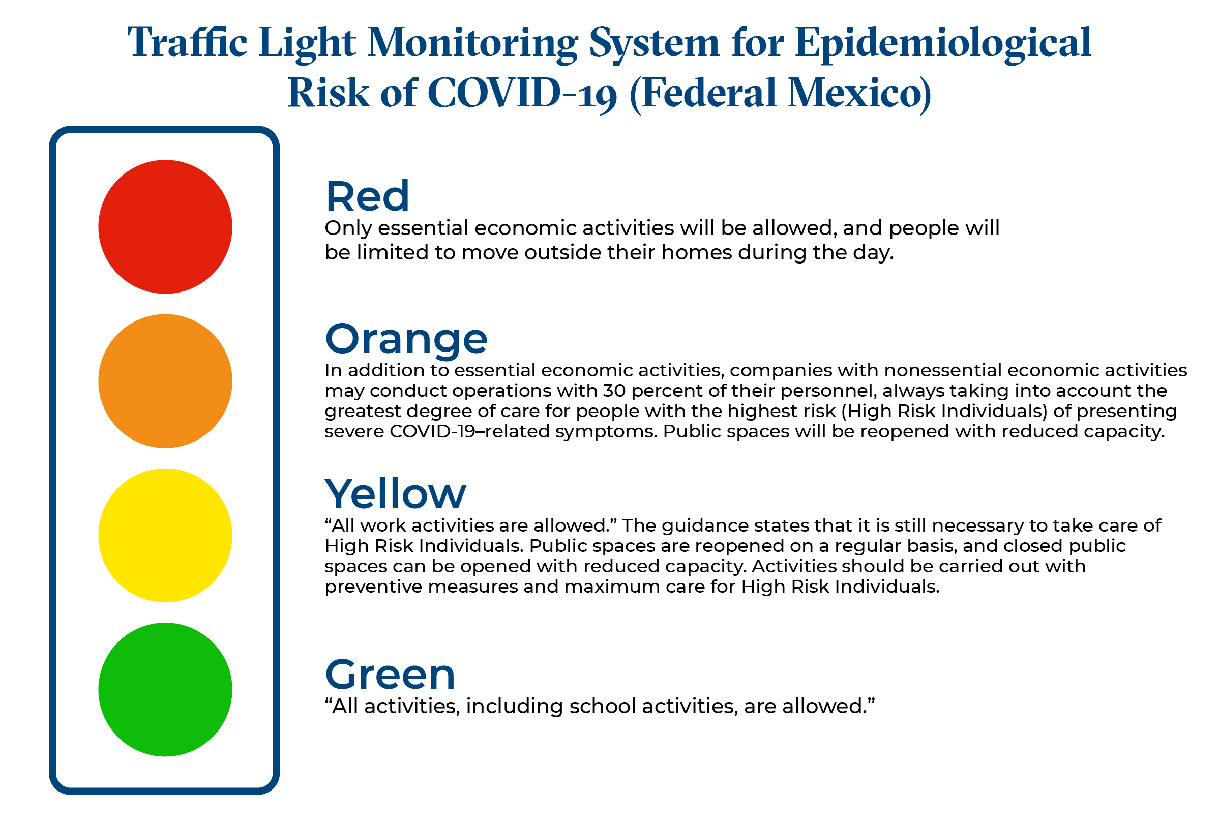 Mexico COVID-19 Traffic Light Monitoring System image