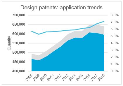 design-patents-graph-1