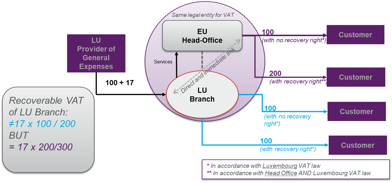 VAT recovery of branches   Dentons - JDSupra