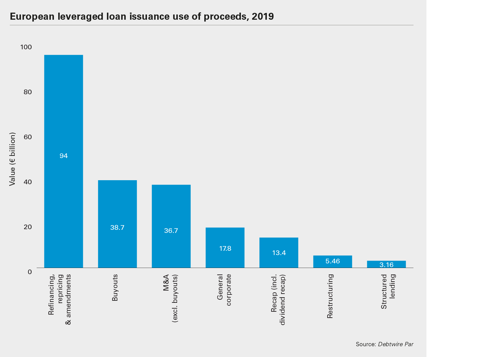 European leveraged loan issuance use of proceeds, 2019 chart