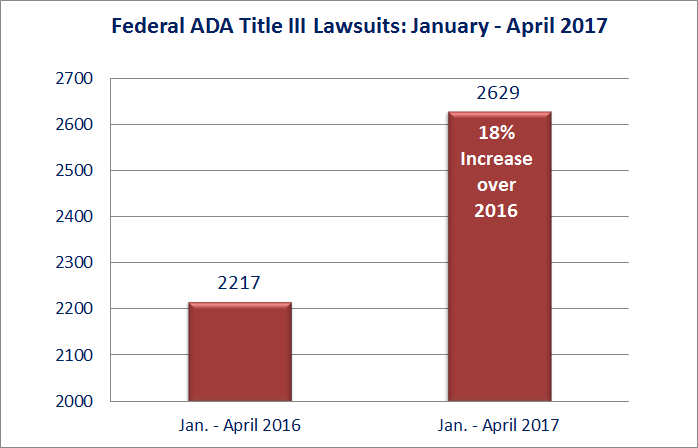 Federal ADA Title III Lawsuits: January 1-April 30, 2017: Jan.-April 2016 (2217); Jan.-April 2017 (2629)