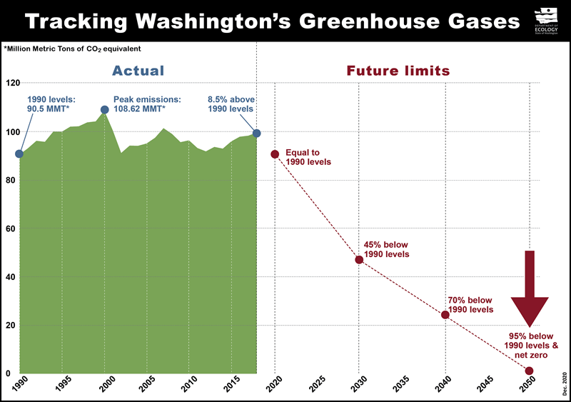 chart tracking washingtons greenhouse gases