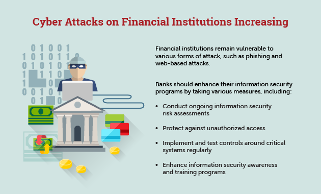 Cyber Attacks on Financial Institutions Increasing in Frequency and