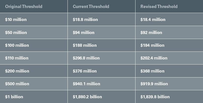 Revised HSR Thresholds Released Chart
