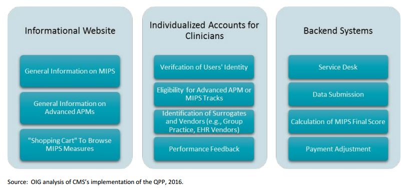 QPP Portal