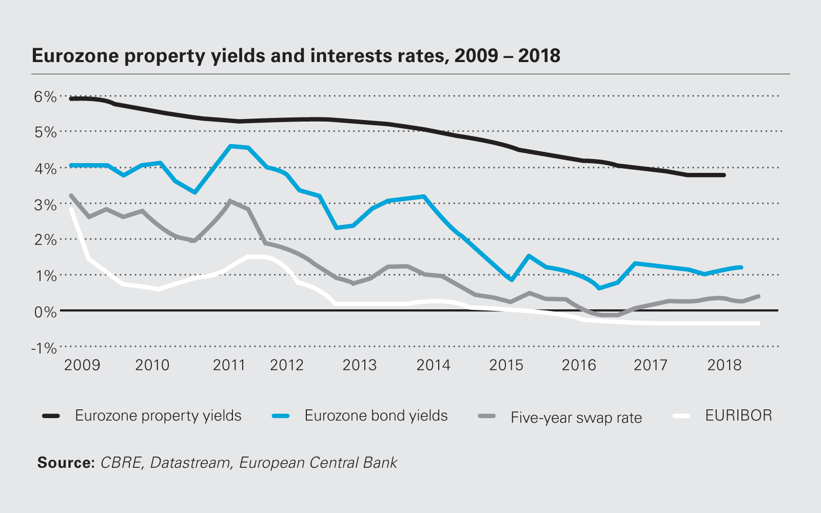 Image chart Eurozone property yields and interests rates, 2009-2018