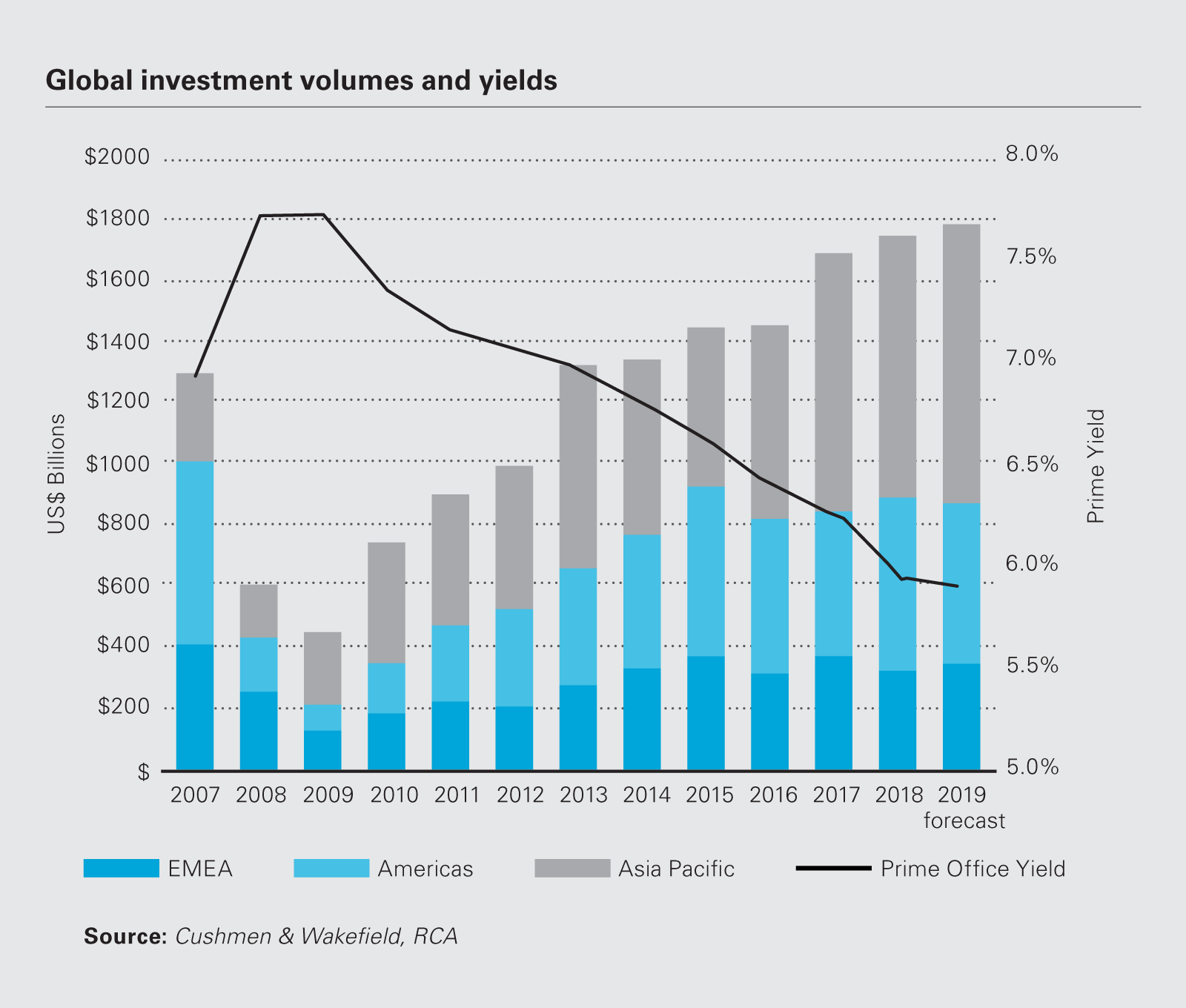 Image chart Global investment volumes and yields