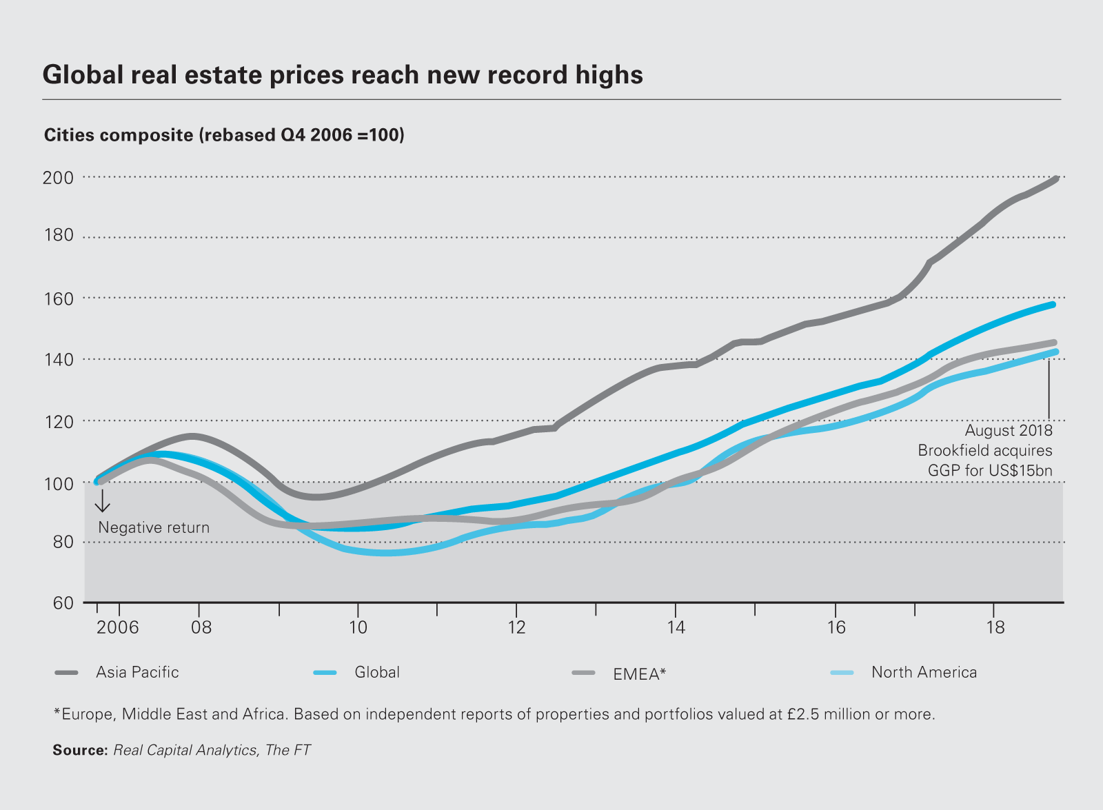 Image chart Global real estate prices reach new records highs