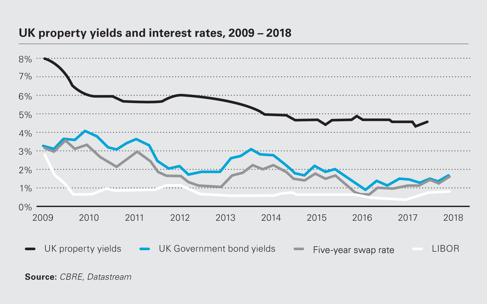 Image chart UK property yields and interest rates, 2009-2018