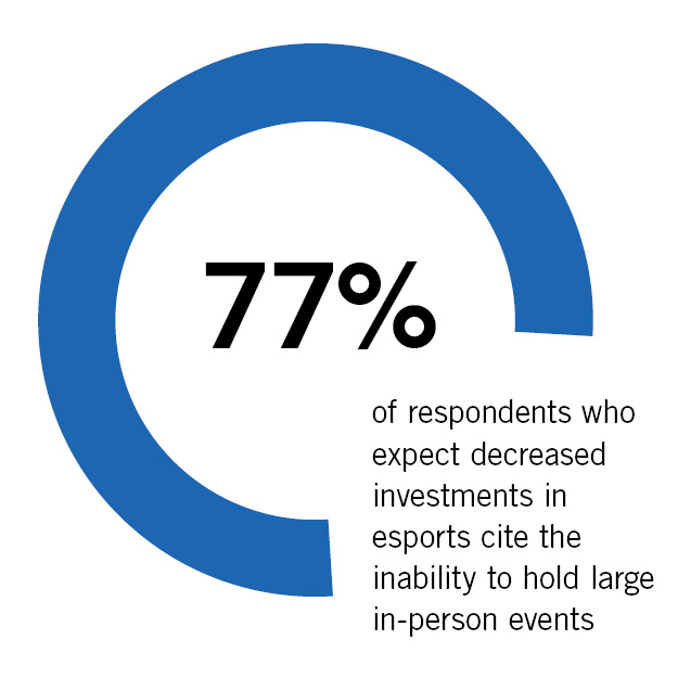 Esports Growth and Investment