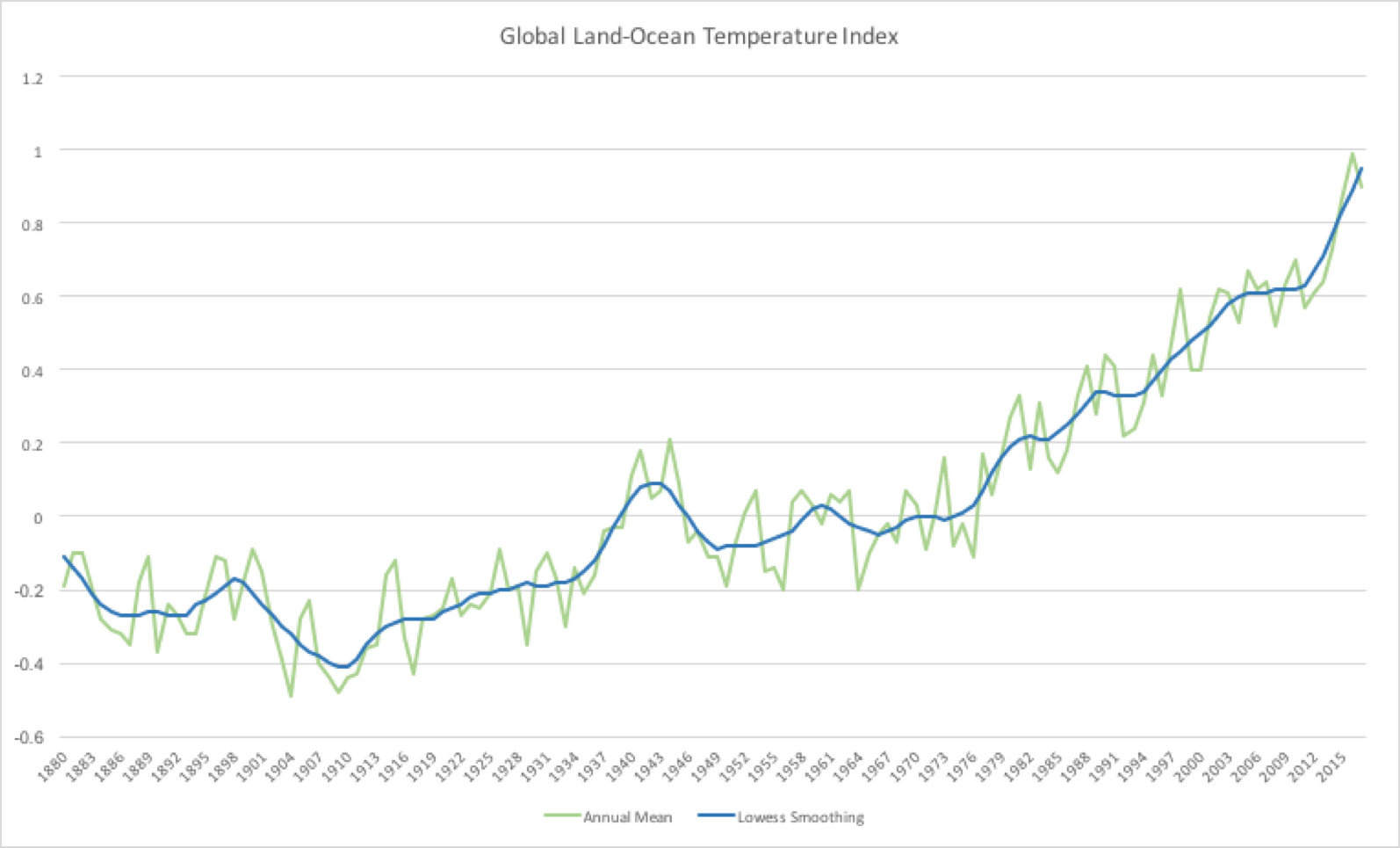 global land and ocean temperature index