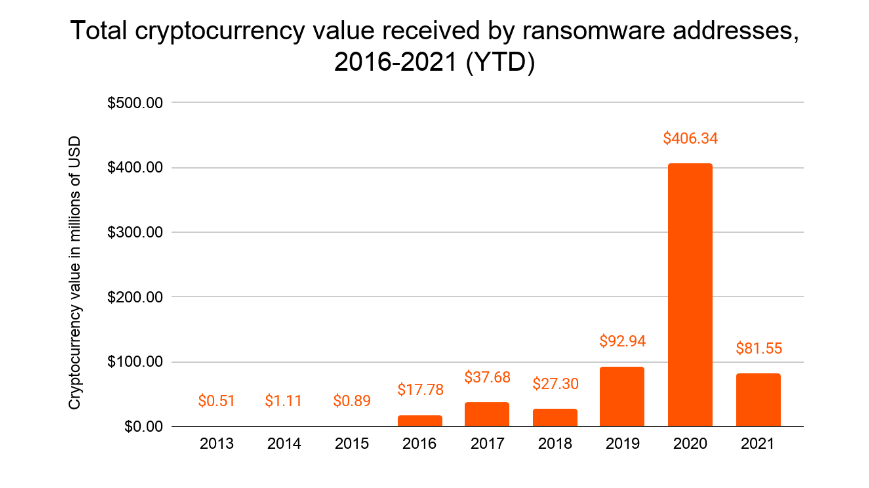 Total cryptocurrency value received by ransomware addresses