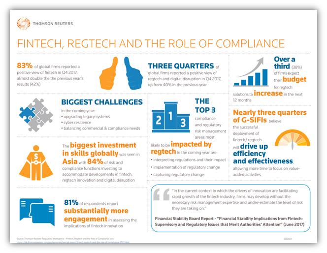 Rise of RegTech – Help Shape Its Future :: TabbFORUM - Where