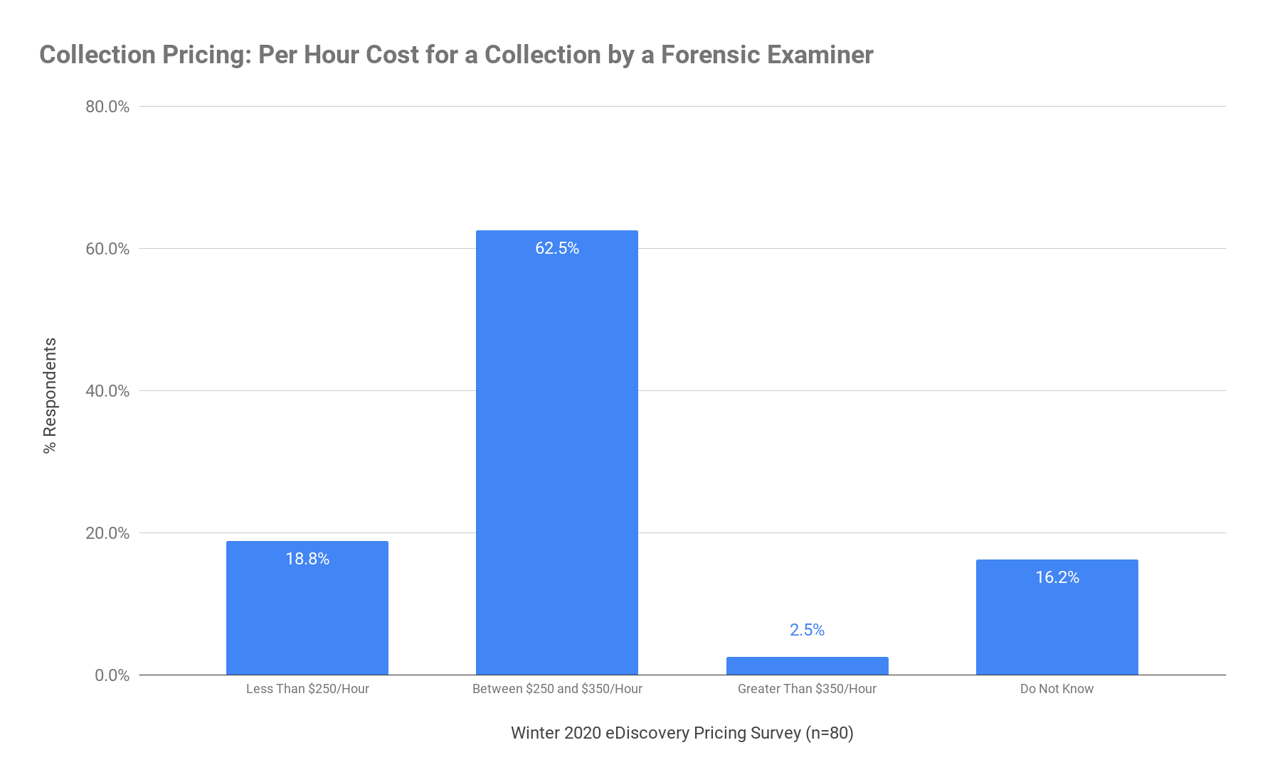 Collection Pricing - Per Hour Cost for a Collection by a Forensic Examiner - Winter 2020