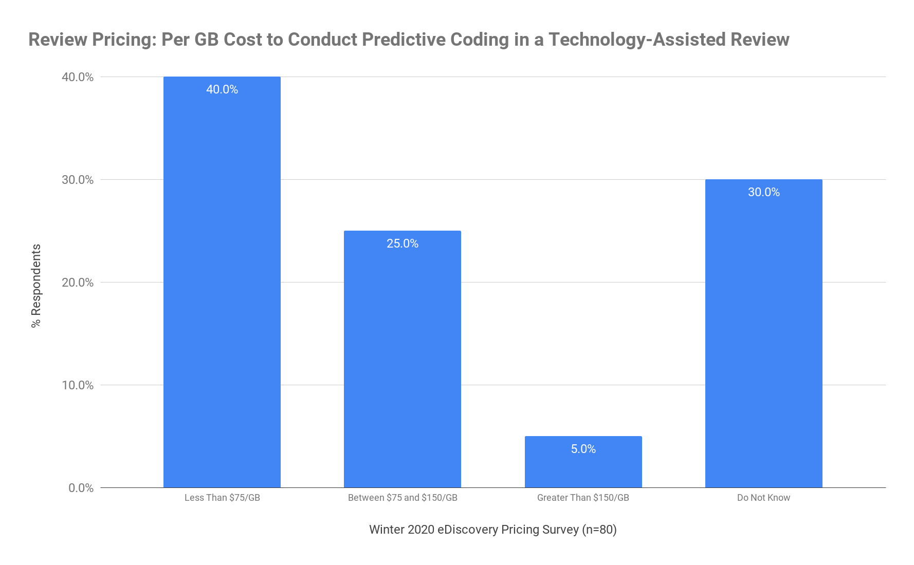 Review Pricing - Per GB Cost to Conduct Predictive Coding in a Technology-Assisted Review - Winter 2020