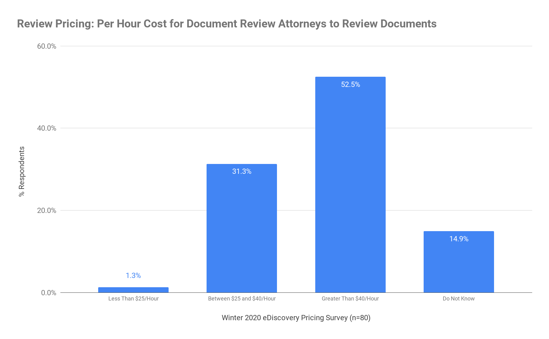 Review Pricing - Per Hour Cost for Document Review Attorneys to Review Documents - Winter 2020