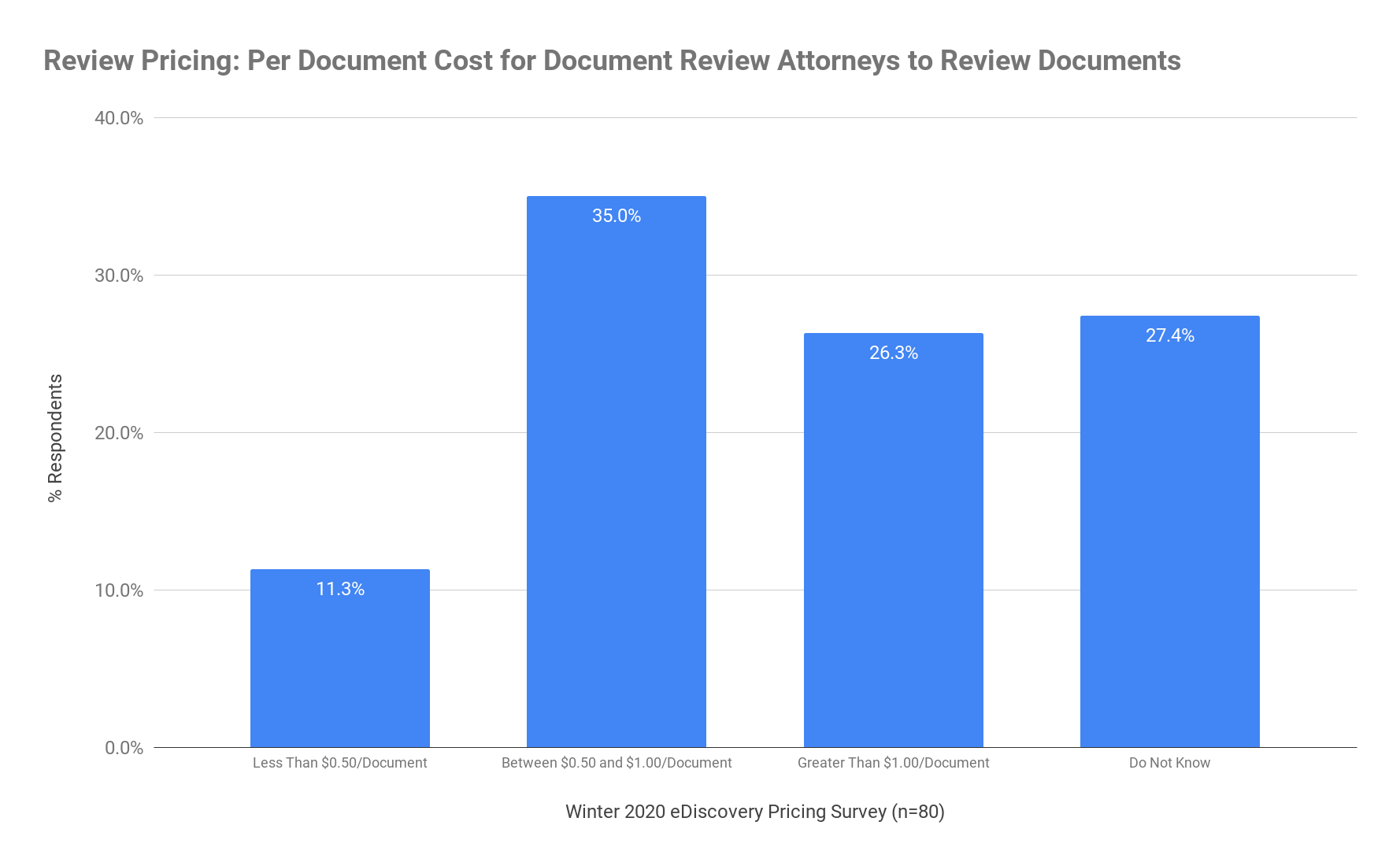 Review Pricing - Per Document Cost for Document Review Attorneys to Review Documents - Winter 2020