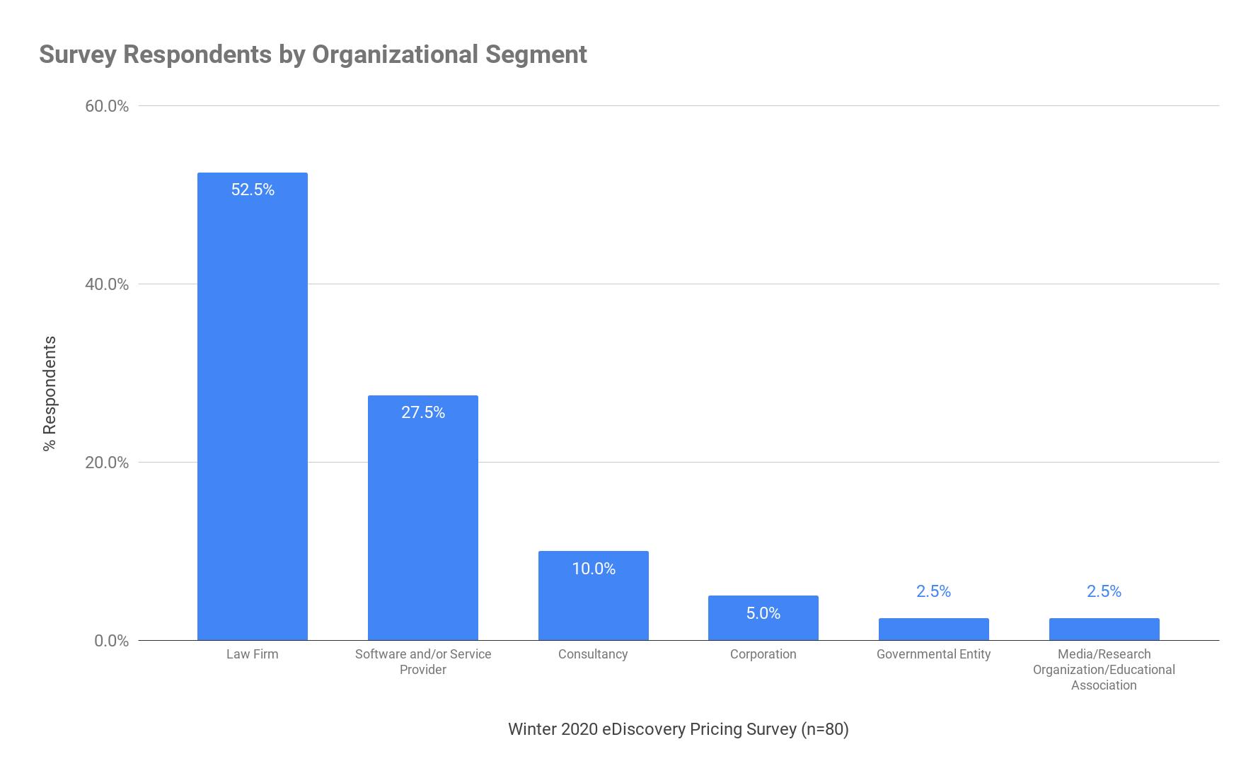 Survey Respondents by Organizational Segment - Winter 2020