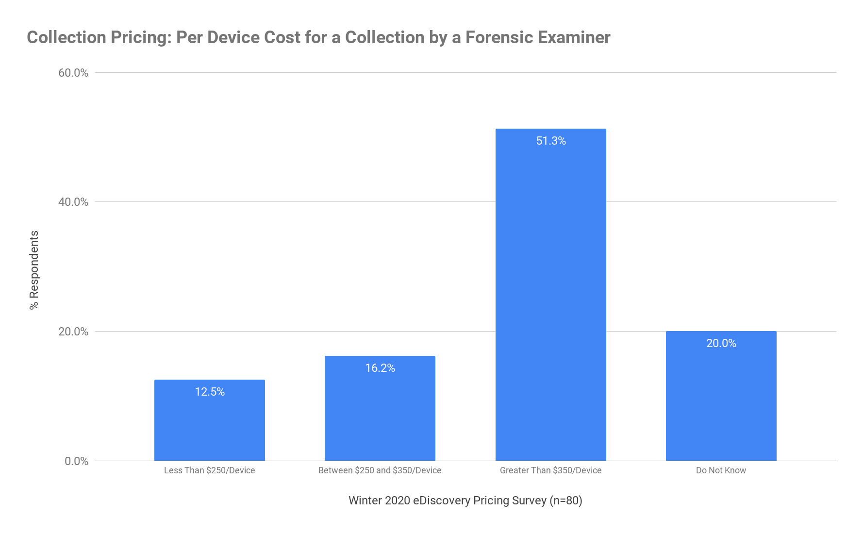 Collection Pricing - Per Device Cost for a Collection by a Forensic Examiner - Winter 2020