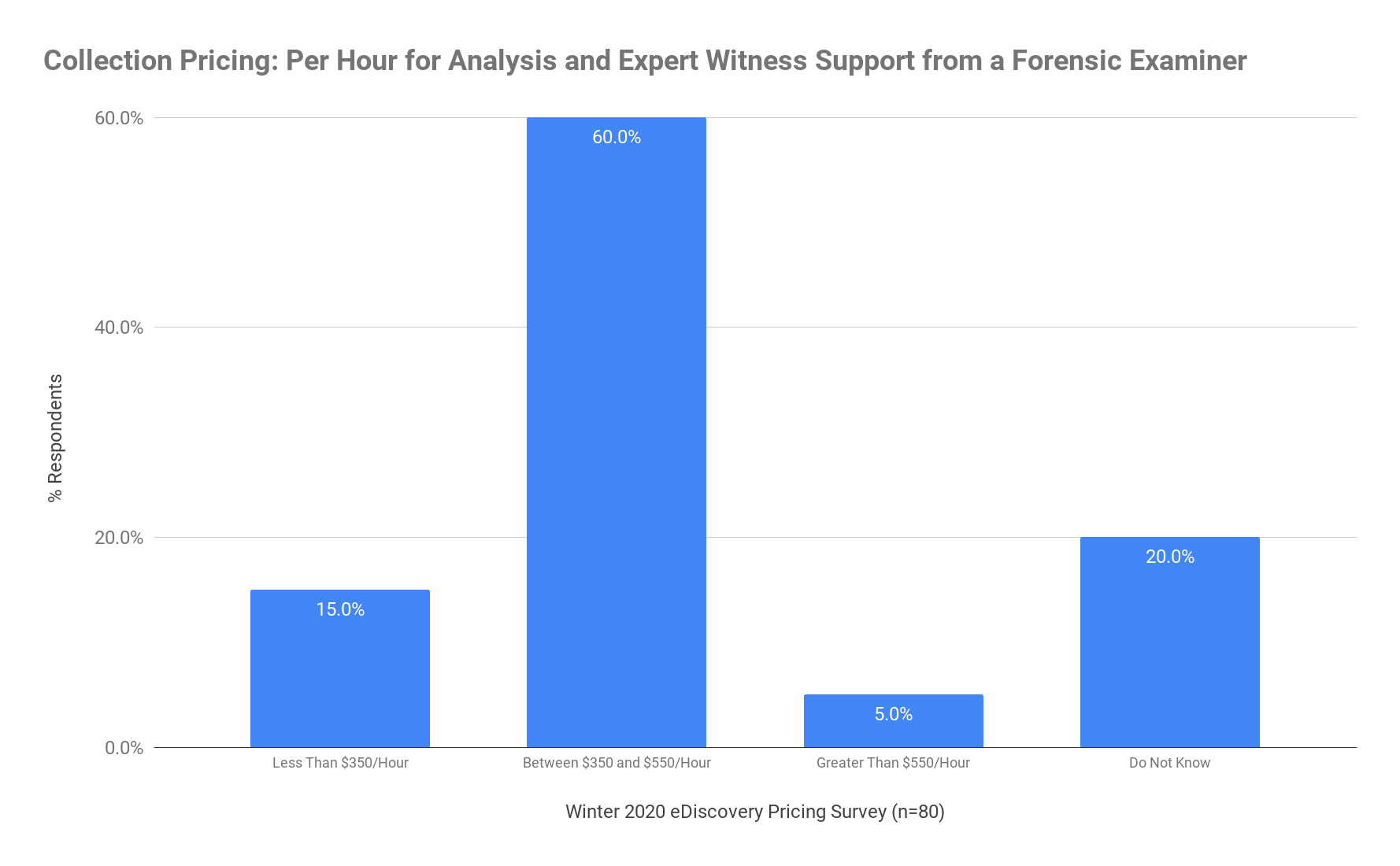 Collection Pricing - Per Hour for Analysis and Expert Witness Support from a Forensic Examiner - Winter 2020