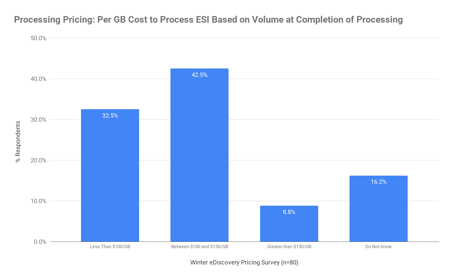 Processing Pricing - Per GB Cost to Process ESI Based on Volume at Completion of Processing - Winter 2020