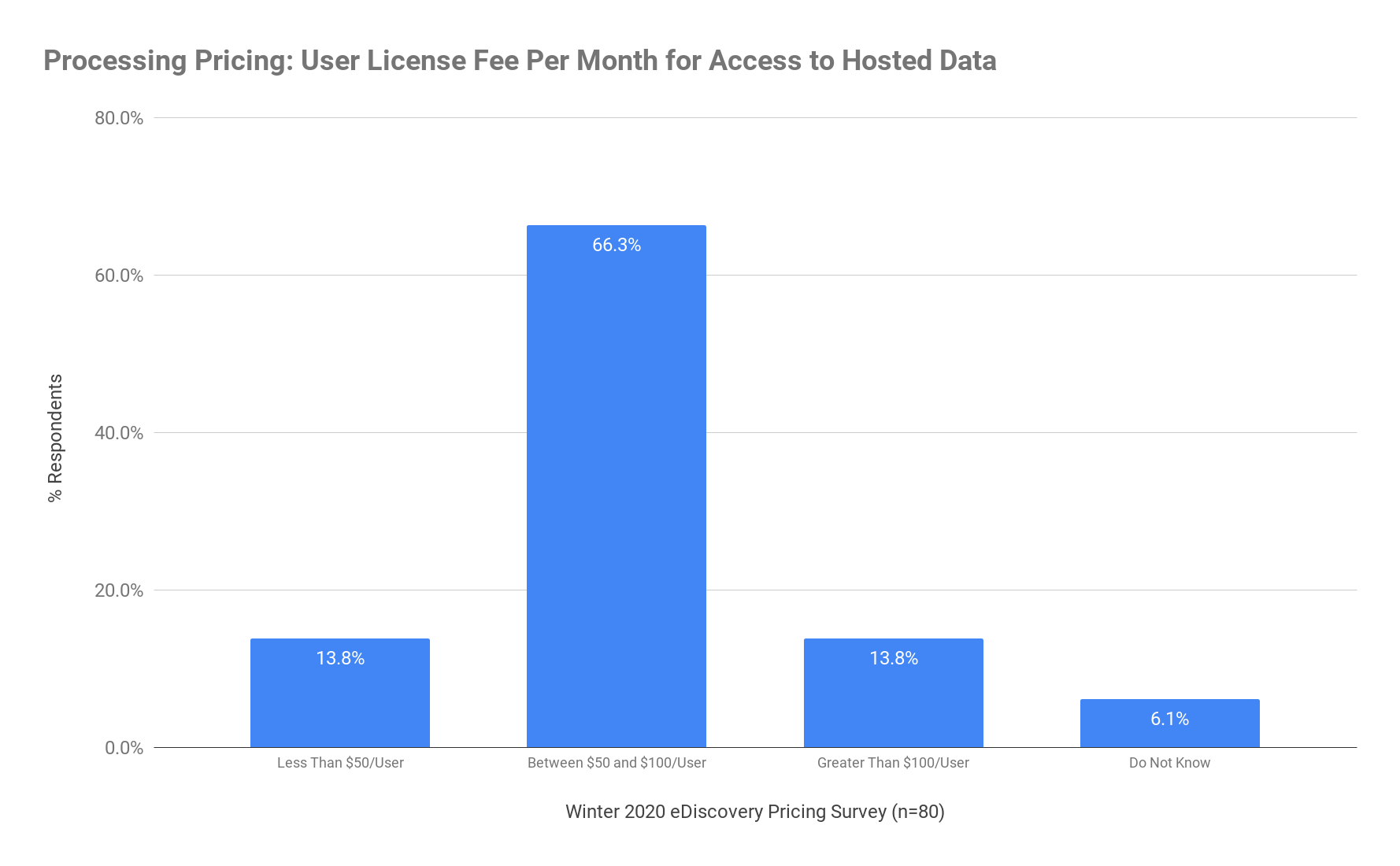 Processing Pricing - User License Fee Per Month for Access to Hosted Data Winter 2020