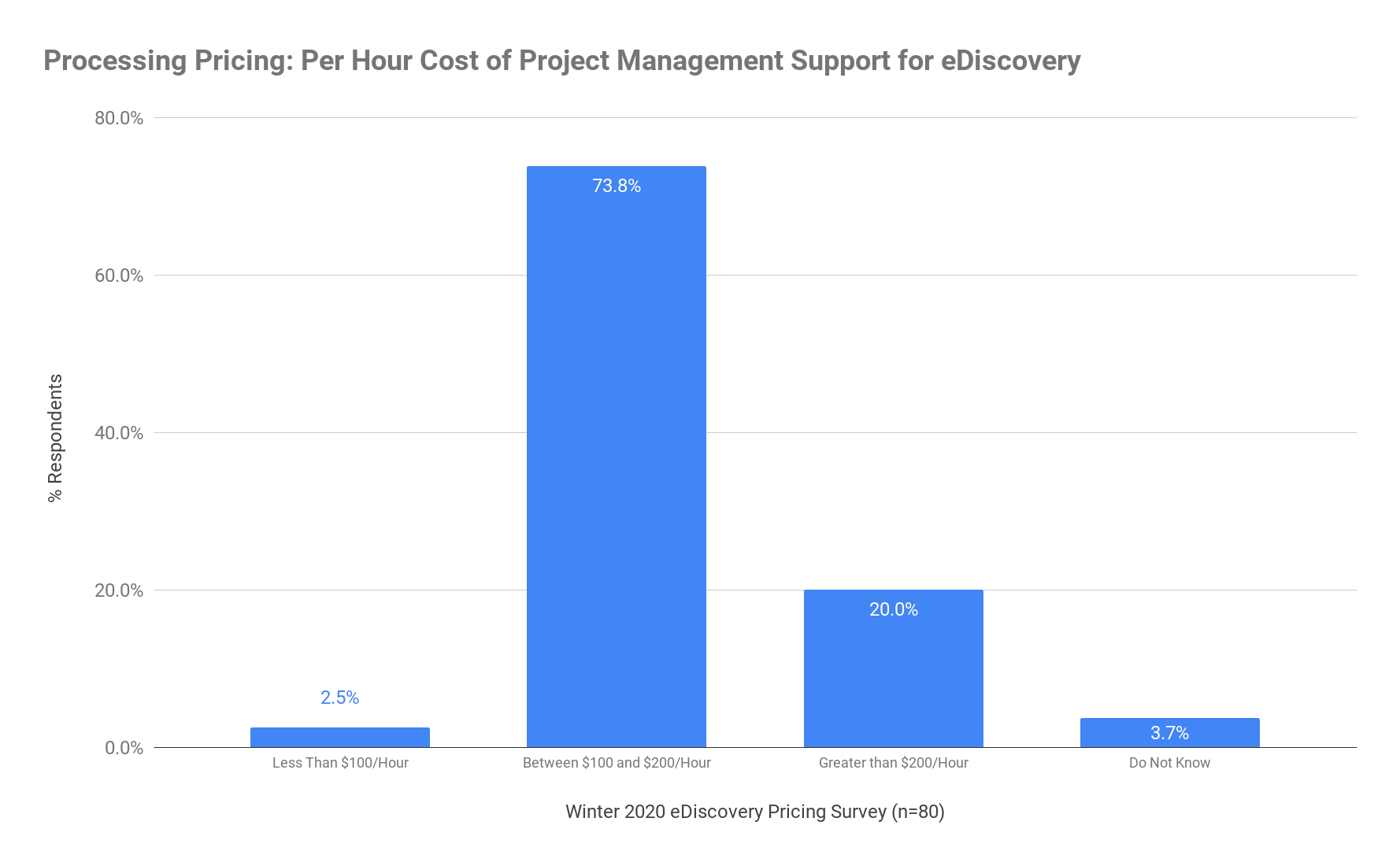Processing Pricing - Per Hour Cost of Project Management Support for eDiscovery - Winter 2020