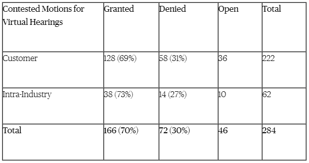 Contested Motions for Virtual Hearings Chart