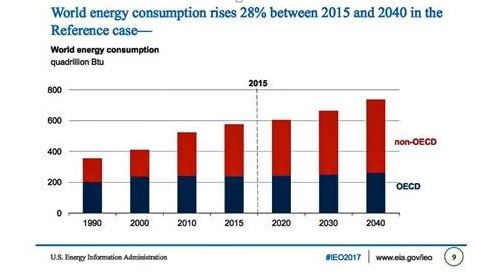 Significant Increase In Natural Gas Use