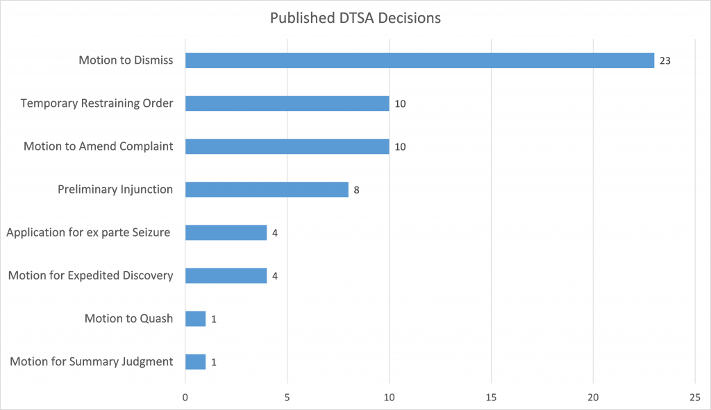 DTSA Blog - Published Decisions