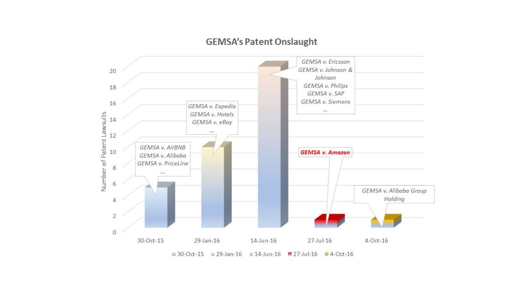 GEMSA's Patent Onslaught