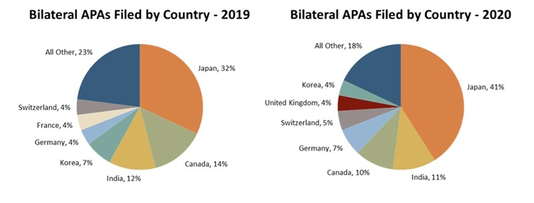 Bilateral APAs Filed by Country graph