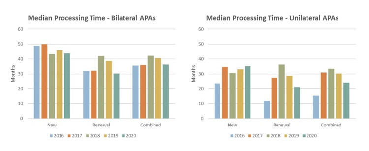 Median Processing Time