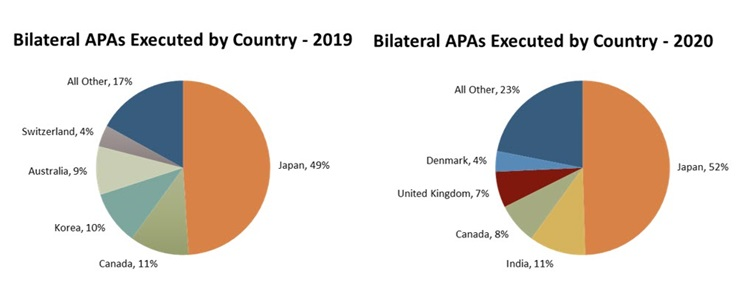 Bilateral APAs Executed by Country graph
