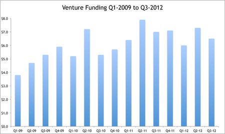 Overall Venture Funding