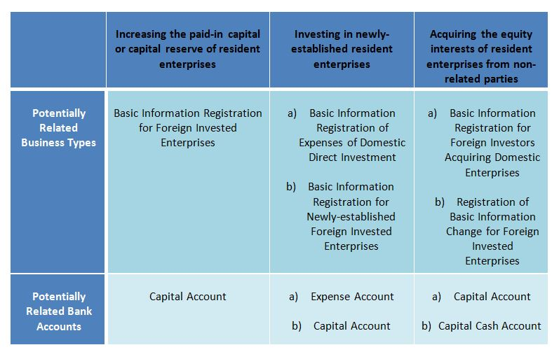Foreign investment enterprise and foreign enterprise income tax china carlson ventures international investments limited batmasian