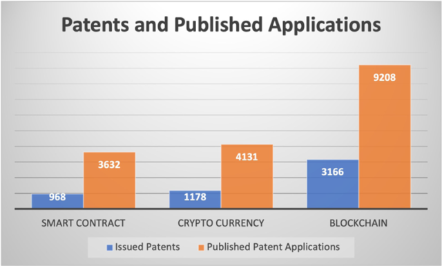 Blockchain Patents