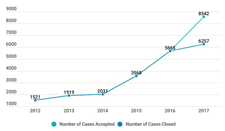 Graph showing accepted and closed cases from 2012 - 2017