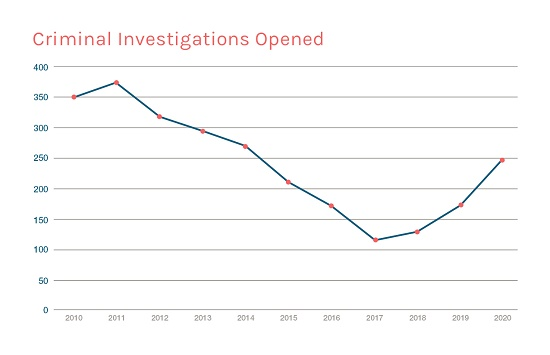 EPA Announces Results for FY 2020, Foreshadowing Increased Enforcement under the Biden EPA