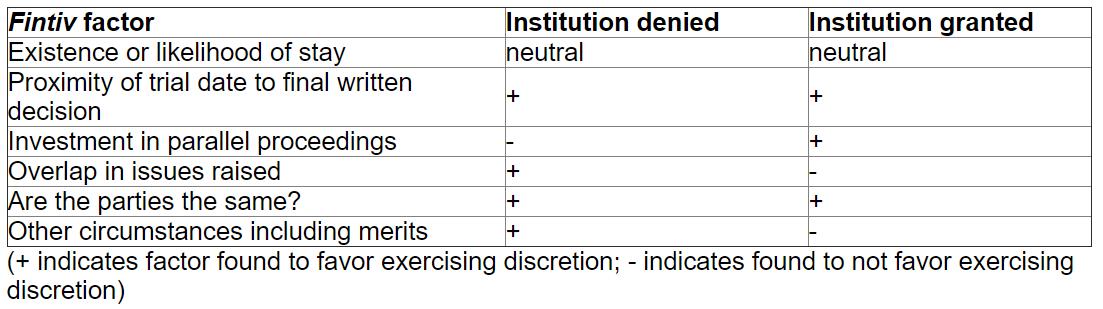 Fintiv factors