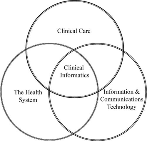 Clinical-Informatics-Venn-Diagram