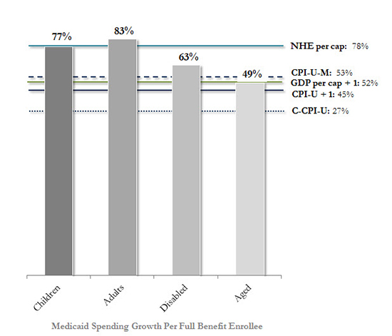 Cumulative-Growth-Benchmarks-Bar-Graph