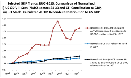 GDP Trends