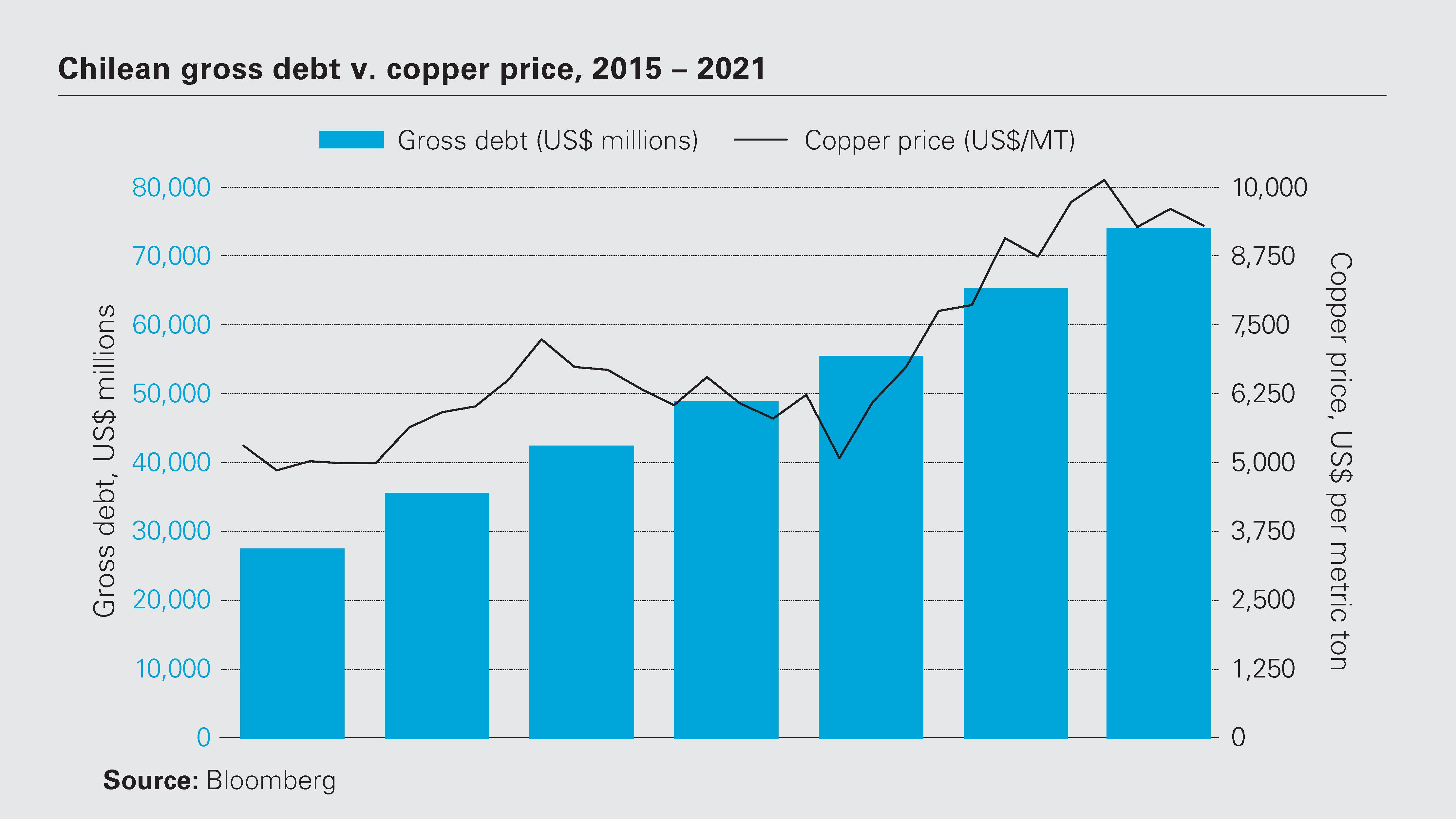Chilean gross debt v. copper price, 2015 – 2021