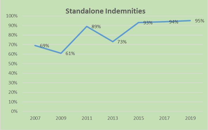 Standalone Indemnities