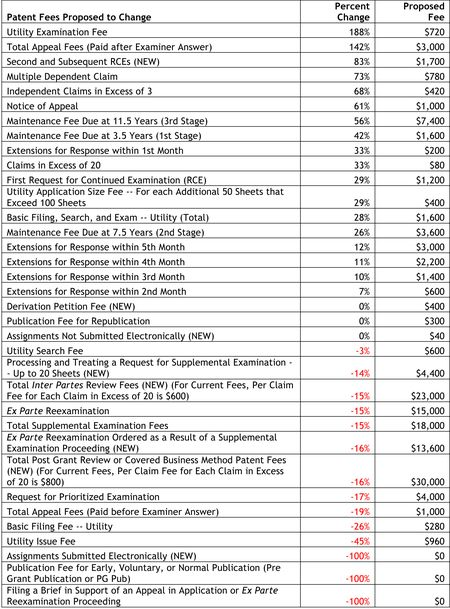 Patent Fees Proposed to Change - % Change