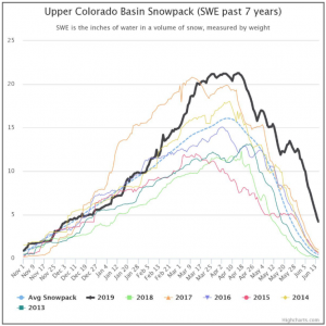 Figure 1. Source:  http://snowpack.water-data.com/uppercolorado/index.php