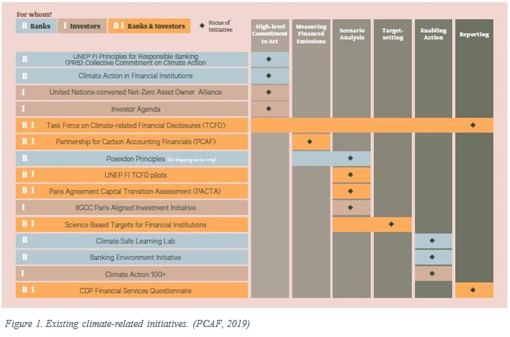 Partnership for Carbon Accounting Financials Publishes Draft Global Carbon Accounting Standard Table