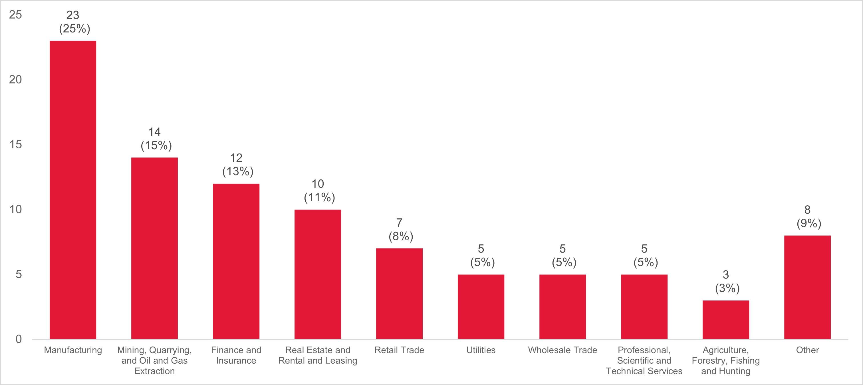Industry Breakdown Chart